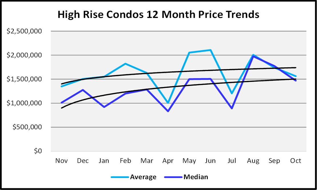 Naples Real Estate November 2020 Market Report High Rise Condos Sales Price Graph