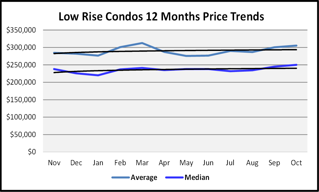 Naples Real Estate November 2020 Market Report Low Rise Condos Sales Price Graph