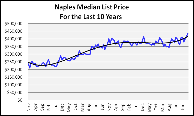 Naples Real Estate November 2020 Market Report Median List Price Graph