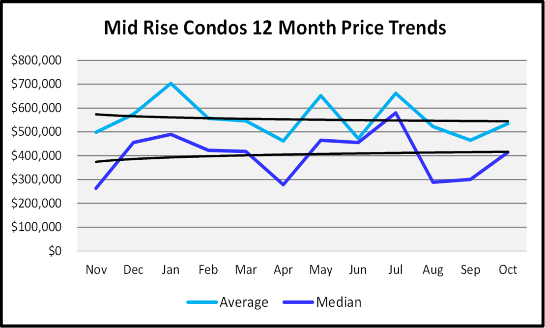 Naples Real Estate November 2020 Market Report Mid Rise Condos Sales Price Graph