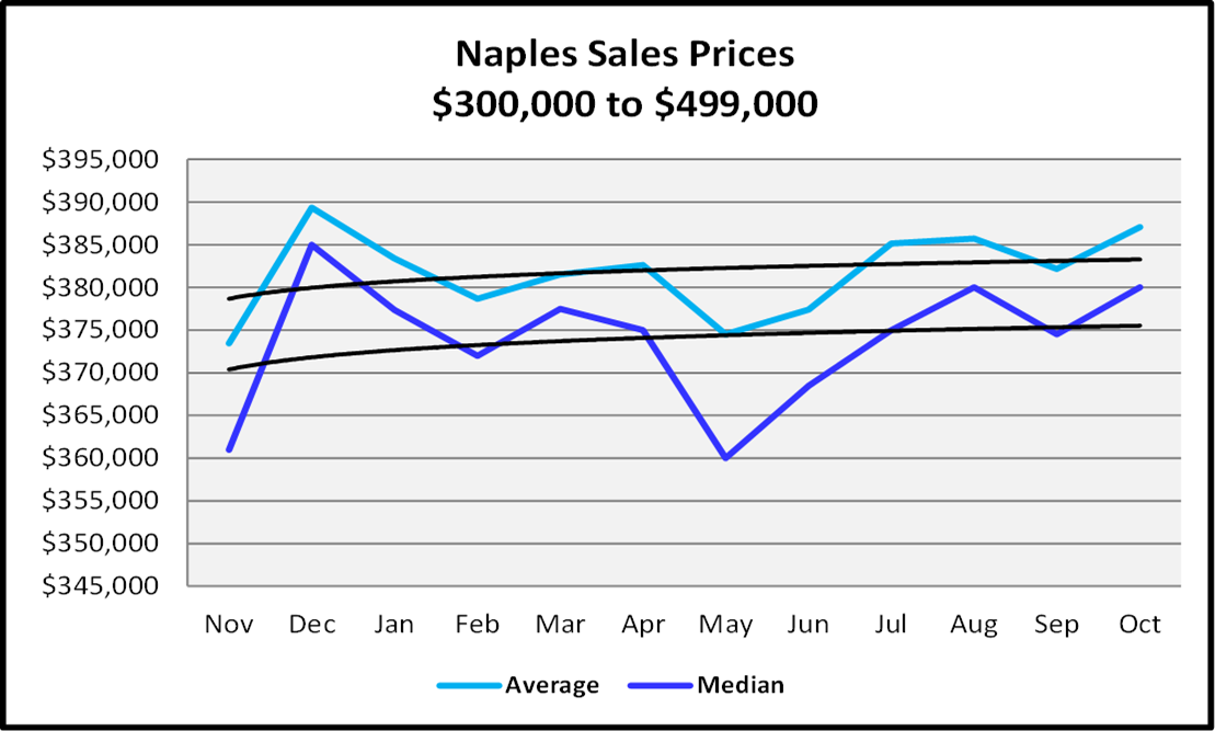 Naples Real Estate November 2020 Market Report Sales Prices $300,000 to $499,999 Graph