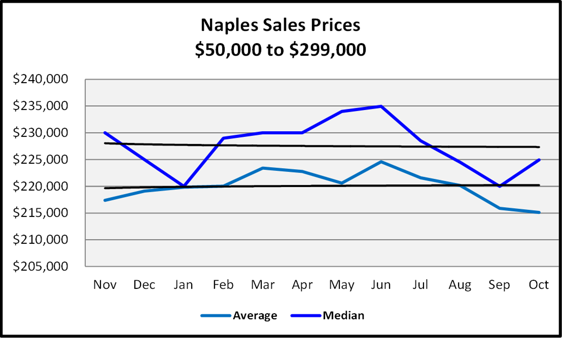 Naples Real Estate November 2020 Market Report Sales Prices $50,000 to $299,999 Graph