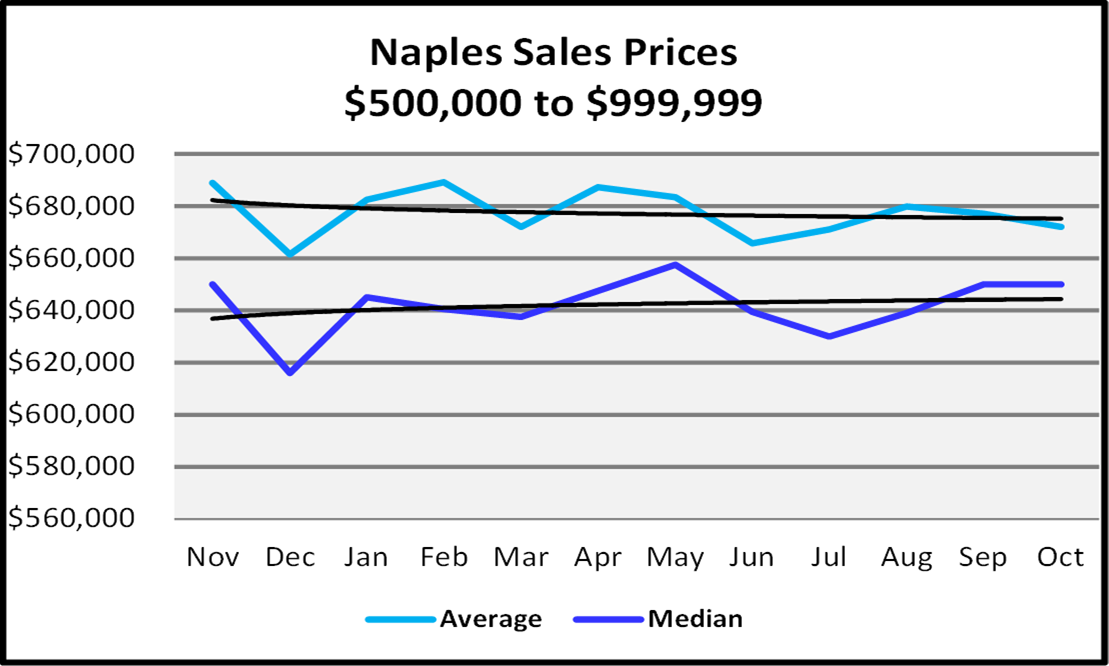 Naples Real Estate November 2020 Market Report Sales Prices $500,000 to $999,999 Graph