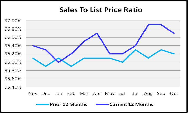 Naples Real Estate November 2020 Market Report Sales To List Price Ratio Graph