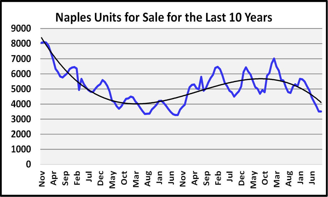 Naples Real Estate November 2020 Market Report Units For Sale Graph