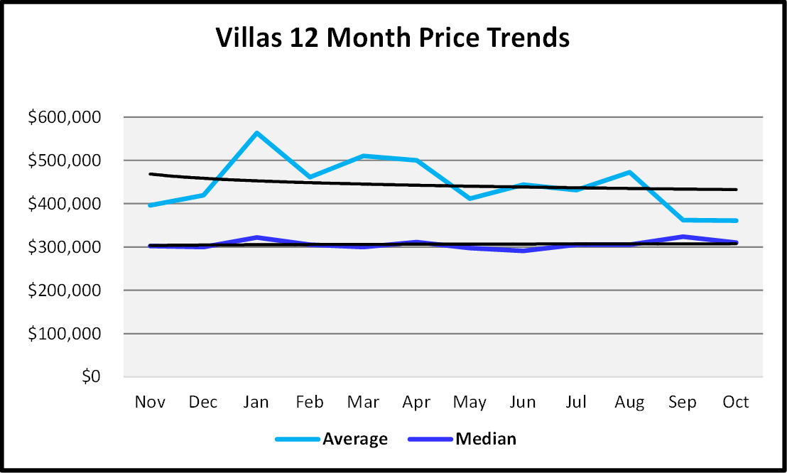 Naples Real Estate November 2020 Market Report Villa Homes Sales Price Graph