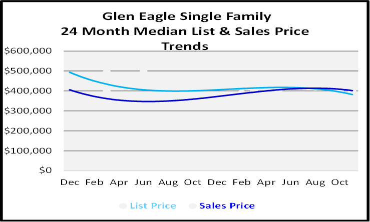 Single Family Homes Sales Price Graph for Glen Eagle