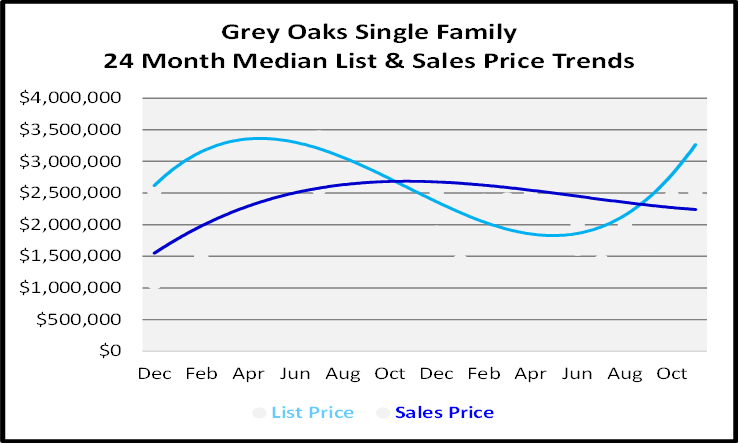 Single Family Homes Sales Price Graph for Grey Oaks