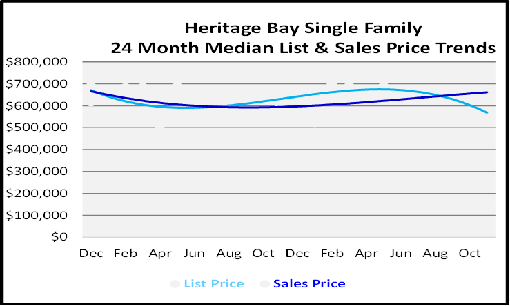 Single Family Homes Sales Price Graph for Heritage Bay