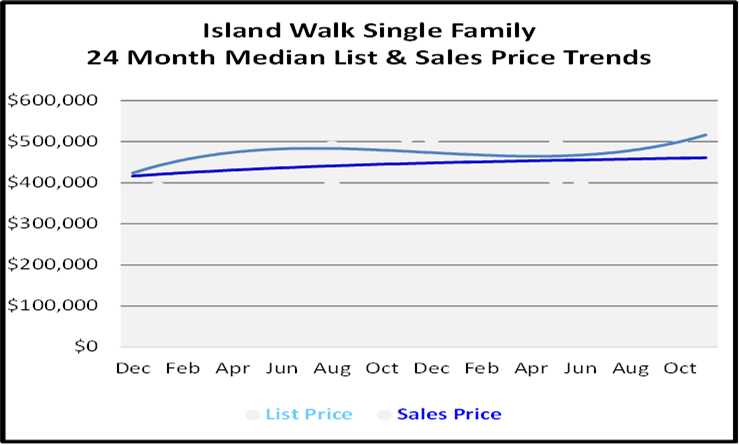 Single Family Homes Sales Price Graph for Island Walk