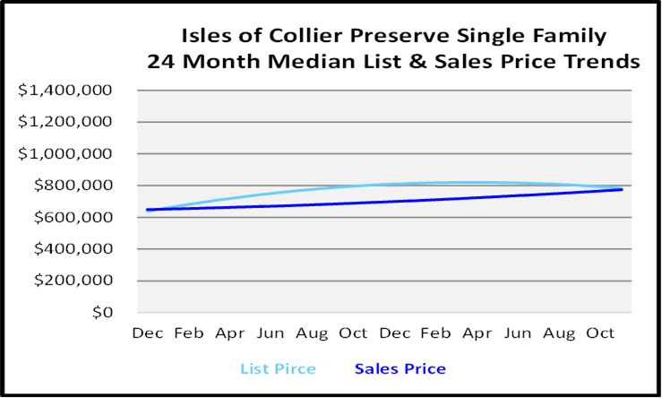 Single Family Homes Sales Price Graph for Isles of Colliers Reserve