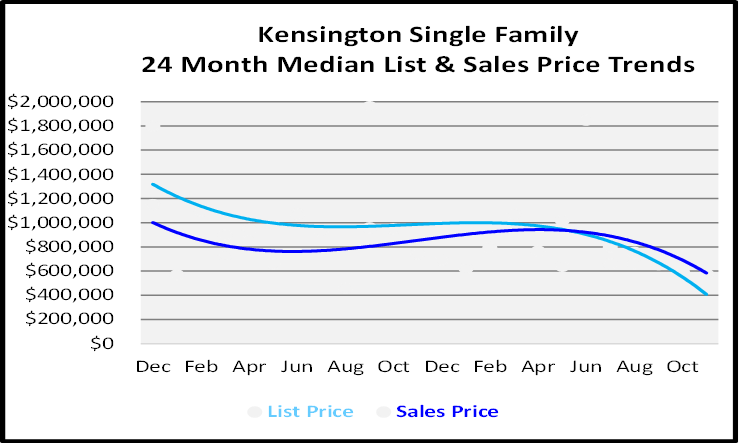 Single Family Homes Sales Price Graph for Kensington