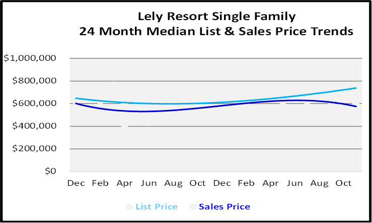 Single Family Homes Sales Price Graph for Lely Resort