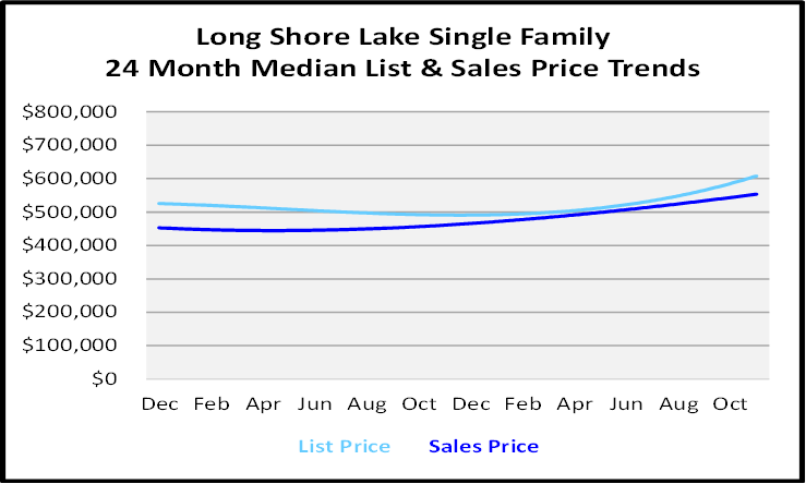 Single Family Homes Sales Price Graph for Long Shore Lake