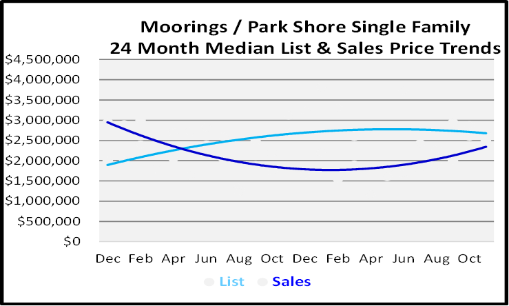 Single Family Homes Sales Price Graph for Morrings - Park Shore