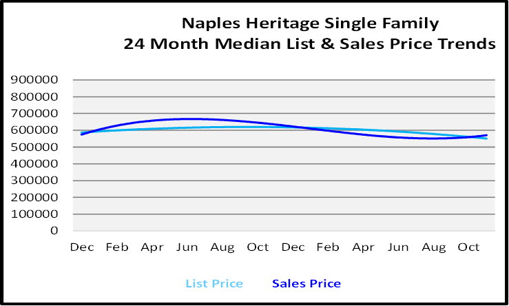 Single Family Homes Sales Price Graph for Naples Herritage