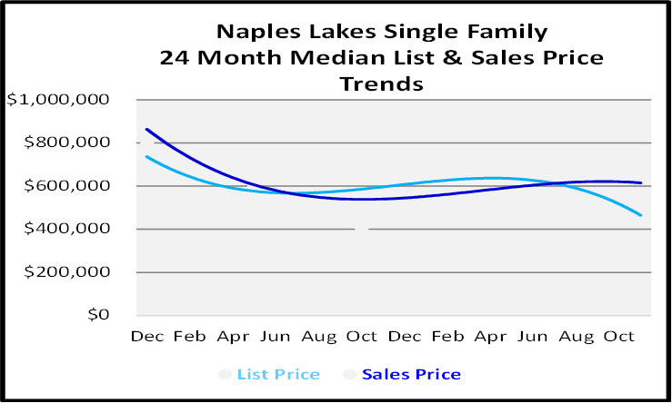 Single Family Homes Sales Price Graph for Naples Lakes Country Club