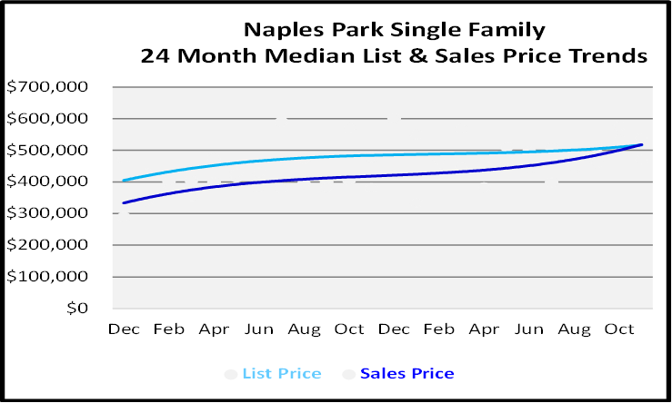 Single Family Homes Sales Price Graph for Naples Park