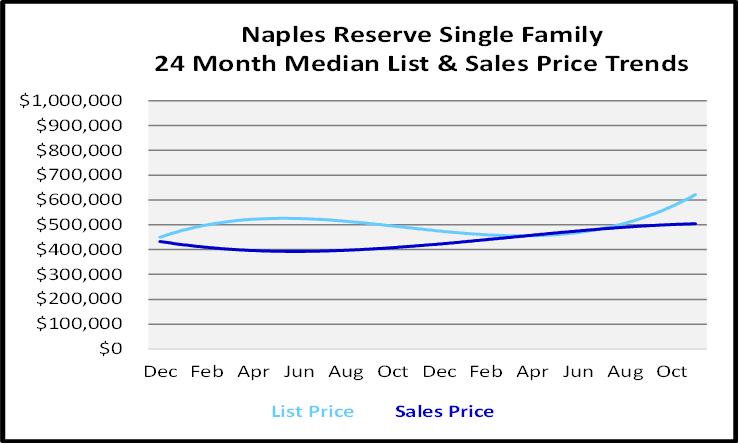 Single Family Homes Sales Price Graph for Naples Reserve