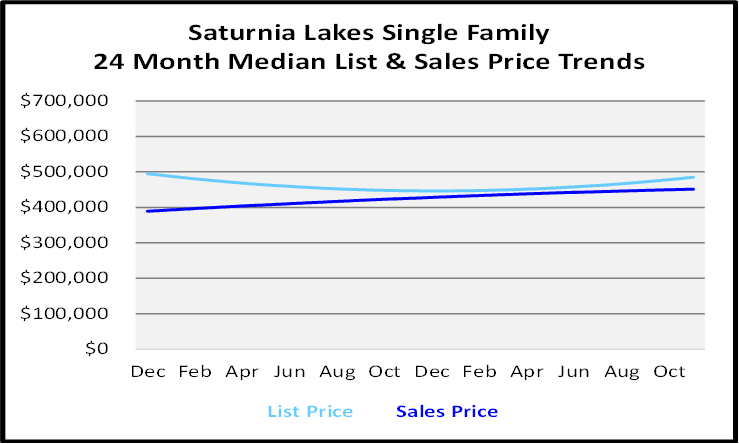 Single Family Homes Sales Price Graph for Saturnia Lakes