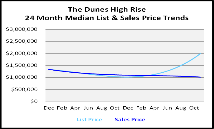 Single Family Homes Sales Price Graph for The Dunes