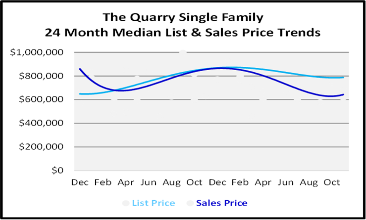 Single Family Homes Sales Price Graph for The Quarry