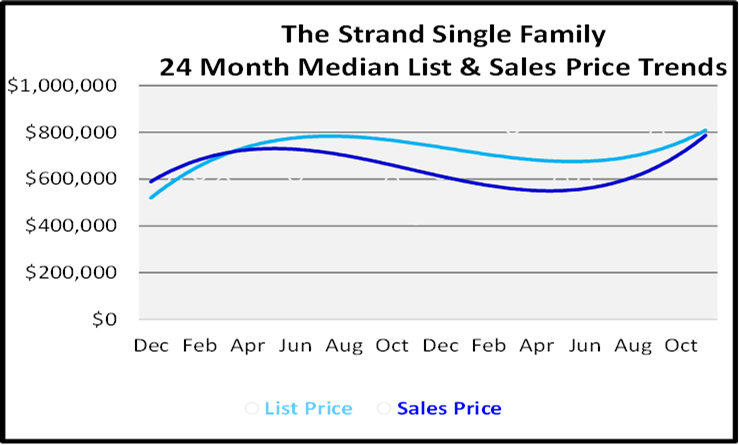 Single Family Homes Sales Price Graph for The Strand