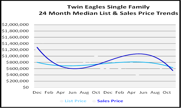 Single Family Homes Sales Price Graph for Twin Eagles