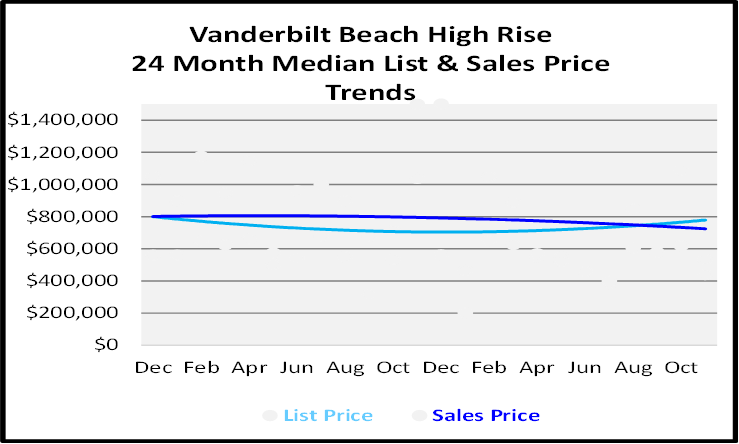 Single Family Homes Sales Price Graph for Vanderbilt Beach