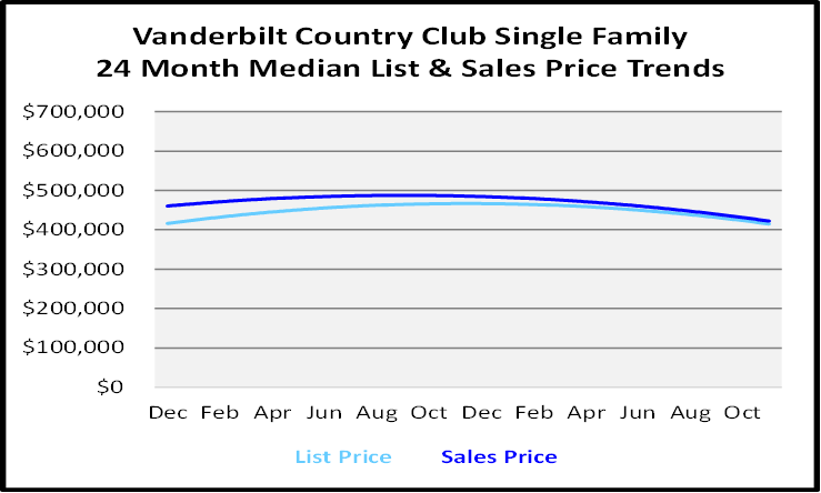 Single Family Homes Sales Price Graph for Vanderbilt Country Club