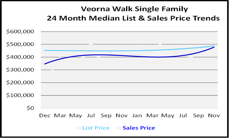 Single Family Homes Sales Price Graph for Verona Walk