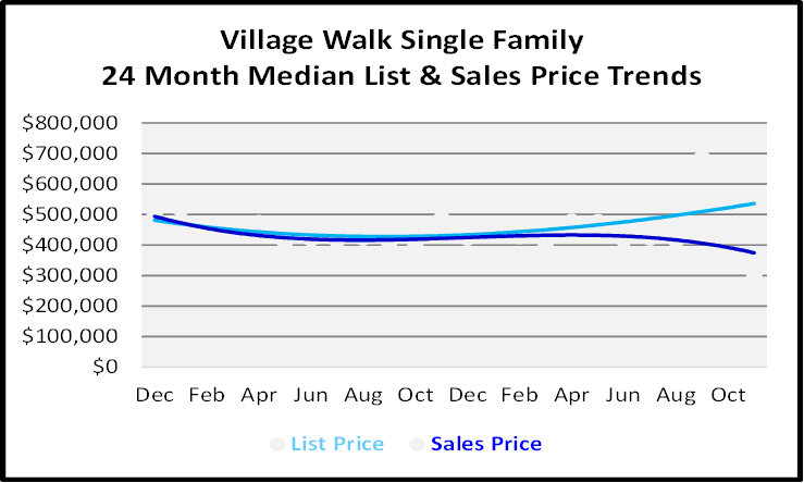 Single Family Homes Sales Price Graph for Village Walk