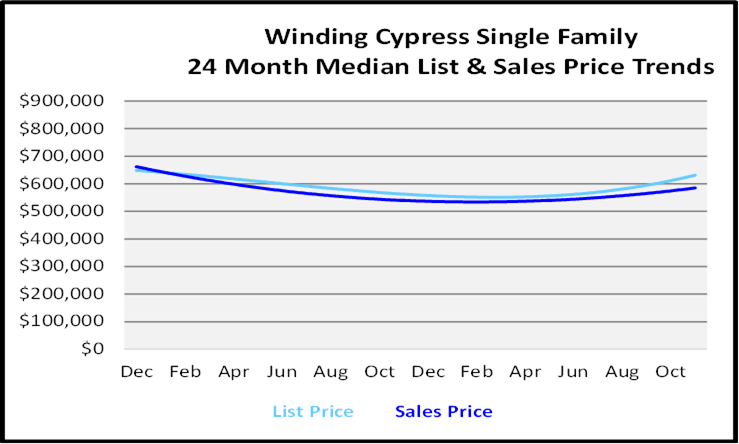 Single Family Homes Sales Price Graph for Winding Cypress