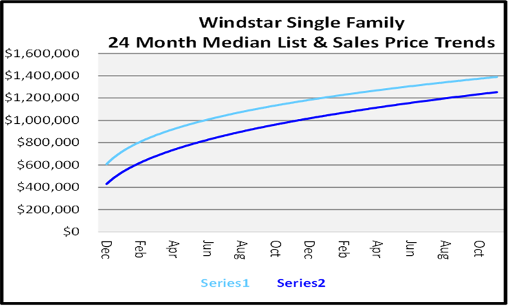 Single Family Homes Sales Price Graph for Windstar