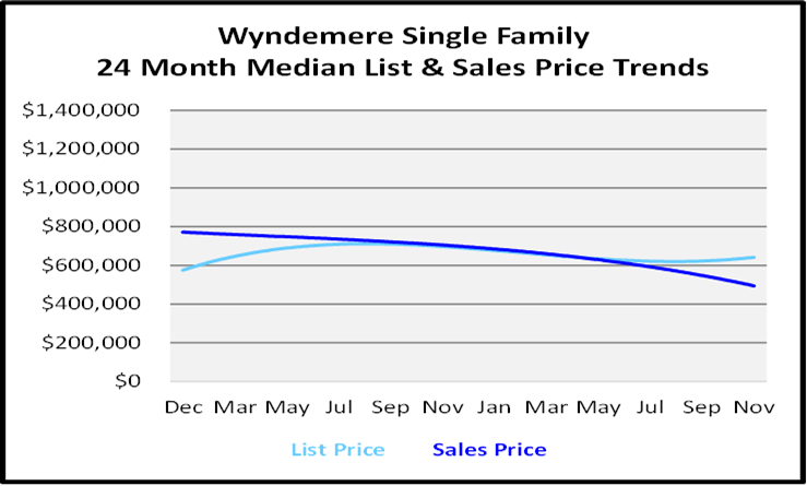 Single Family Homes Sales Price Graph for Wyndemere