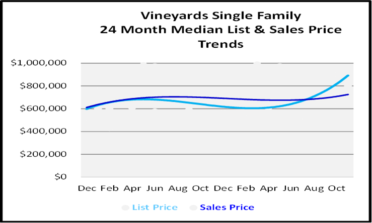 Single Family Homes Sales Price Graph for The Vineyards