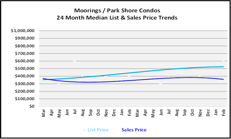 List and Sales Price Graph for Moorings Low Rise Condos