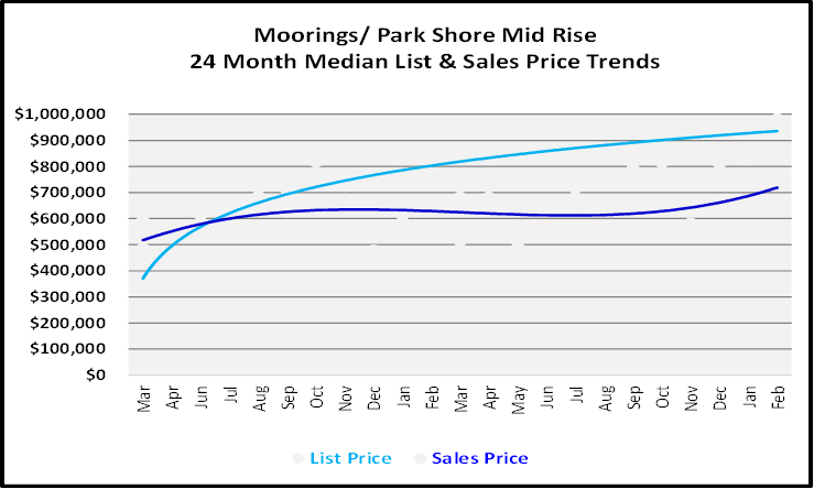 List and Sales Price Graph for Moorings Mid Rise Condos