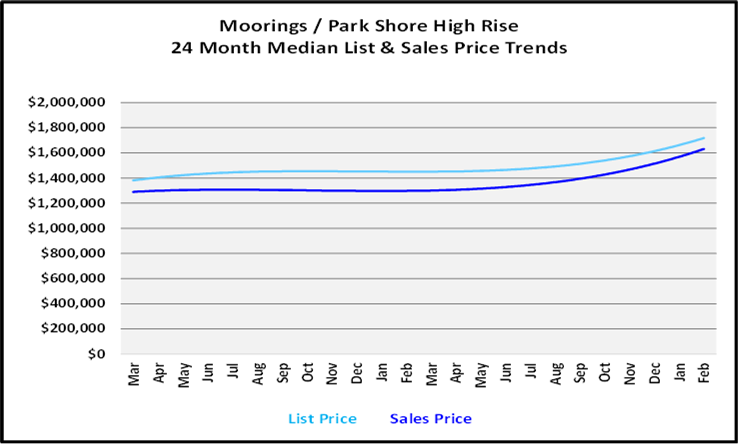List and Sales Price Graph for Morinings High Rise Condos