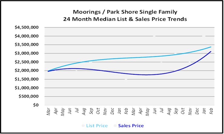 List and Sales Price Graph for Morrings Single Family