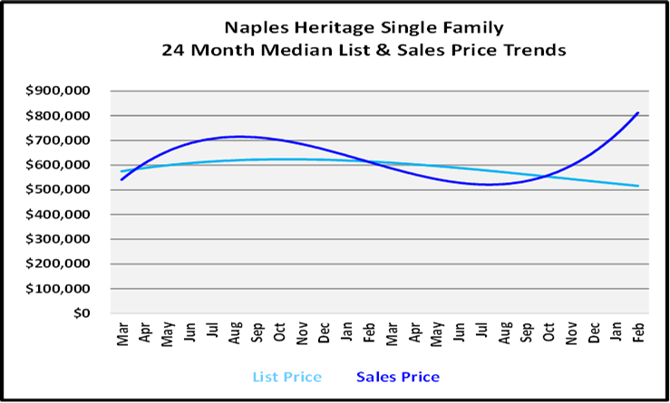 List and Sales Price Graph for Naples Heritage Single Family Homes