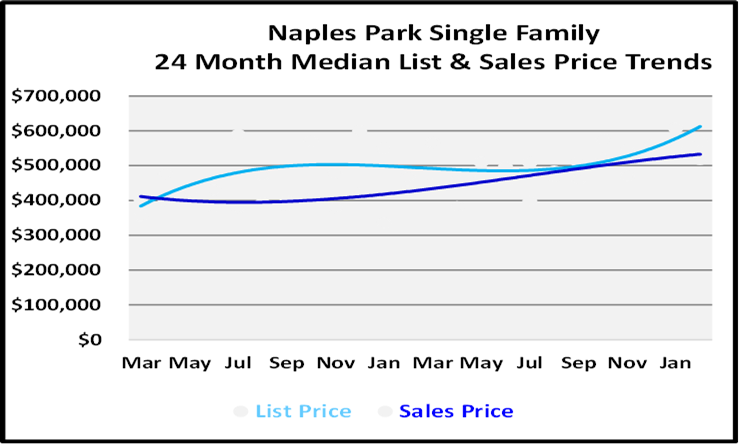 List and Sales Price Graph for Naples Park Single Family Homes