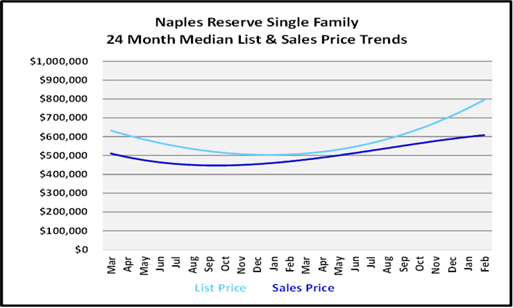 List and Sales Price Graph for Naples Reserve Single Family Homes