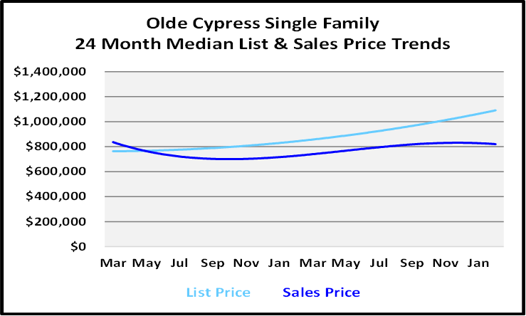 List and Sales Price Graph for Olde Cypress Single Family Homes