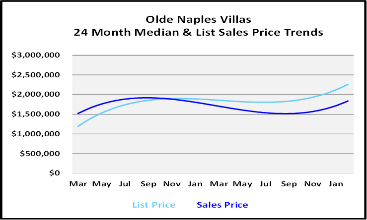 List and Sales Price Graph for Olde Naples Villas