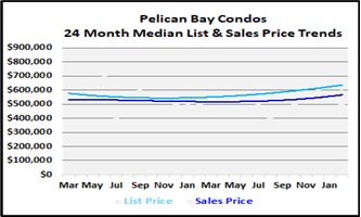 List and Sales Price Graph for Pelican Bay Condos