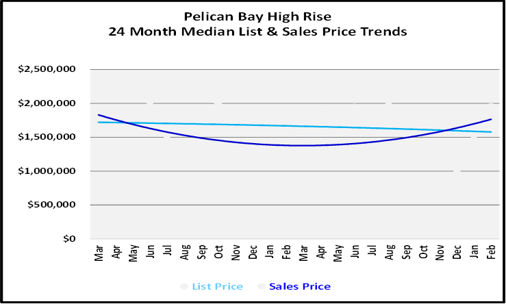 List and Sales Price Graph for Pelican Bay High Rise Condos