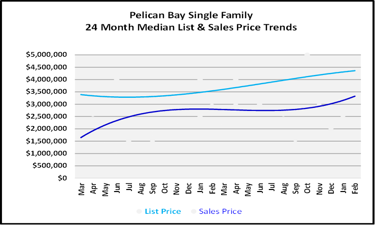 List and Sales Price Graph for Pelican Bay Single Family Homes