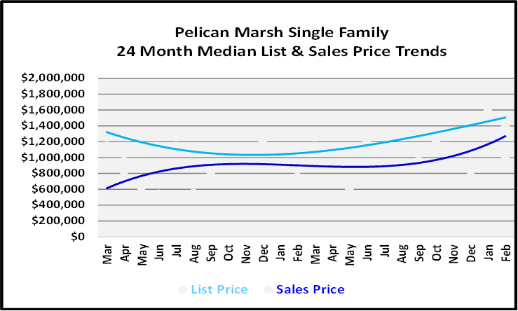 List and Sales Price Graph for Pelican Marsh Single Family Homes