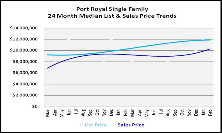 List and Sales Price Graph for Port Royal Single Family Homes